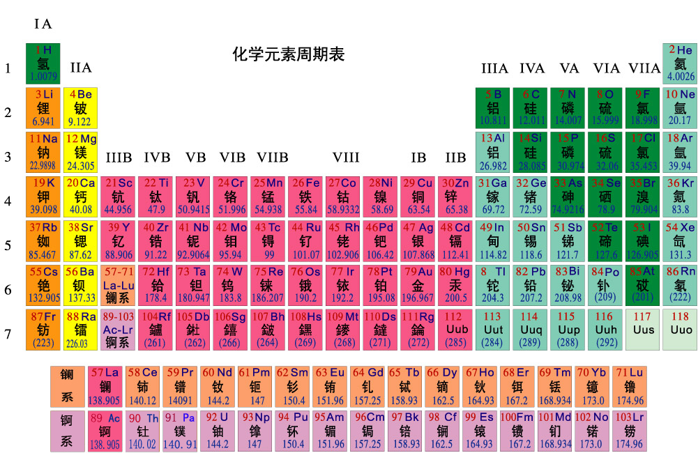 映了元素的原子结构